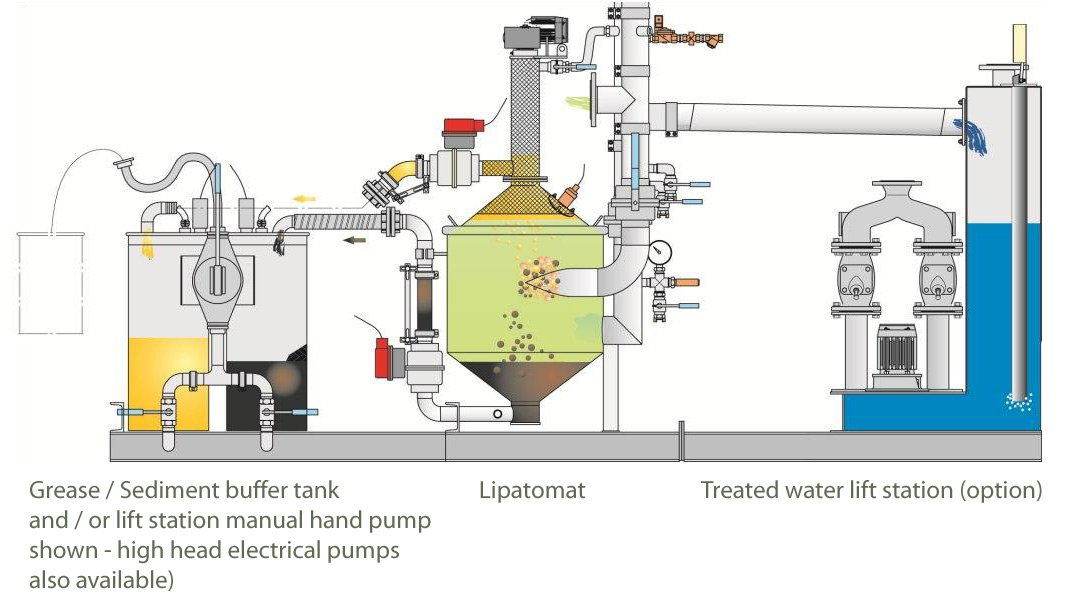 Grease Separation Diagram