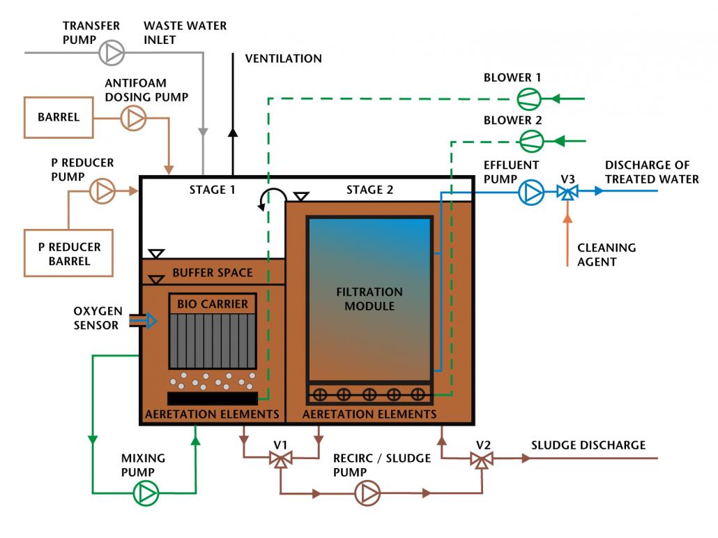 ACO Marine Maripur Wastewater treatment diagram Maripur